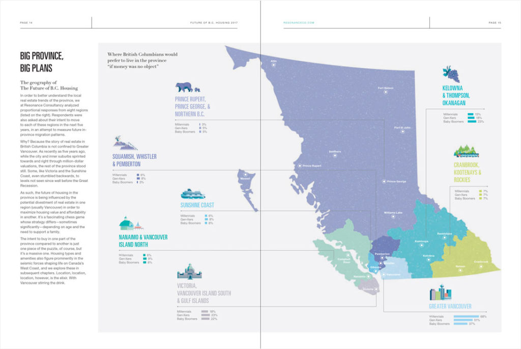 A map of BC depicting where different age groups want to live in BC featuring regional illustrated icons.